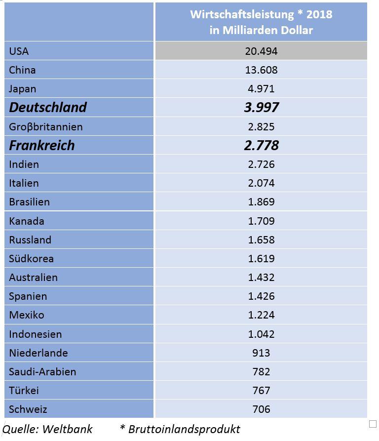DE - Die grössten Volktswirtschaften der Welt
