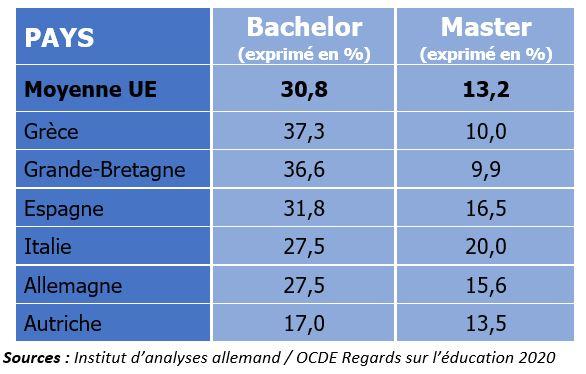 Allemagne : Etudes universitaires