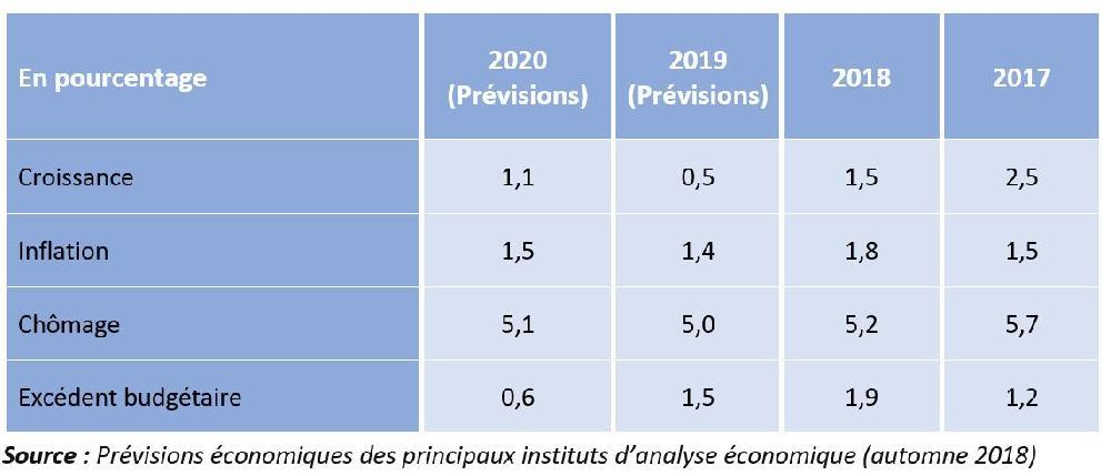 Conjoincture allemande - Prévisions 2020