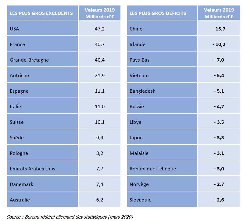 Commerce extérieur allemand 2019 - Excédents et déficits