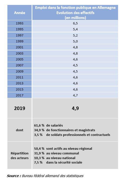 Les services publics en Allemagne - 2019