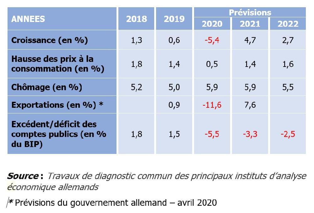 Allemagne : Perspectives économiques à l'horizon 2022