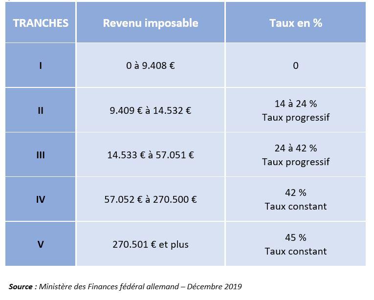 Allemagne - impositions sur le revenu 2020