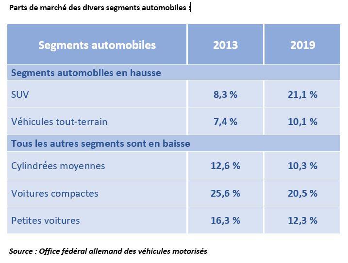 Parts de marché segments automobiles en Allemagne
