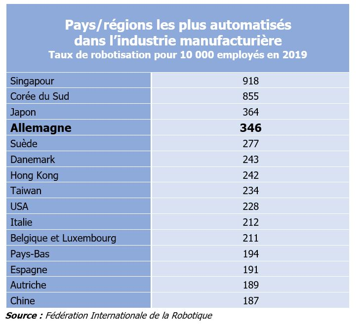 Robotisation - Comparaison internationale 2019