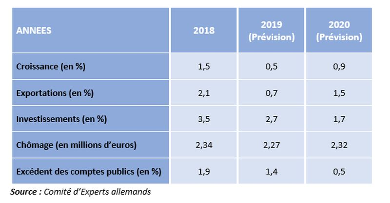 Allemagne - Prévisions économiques 2020