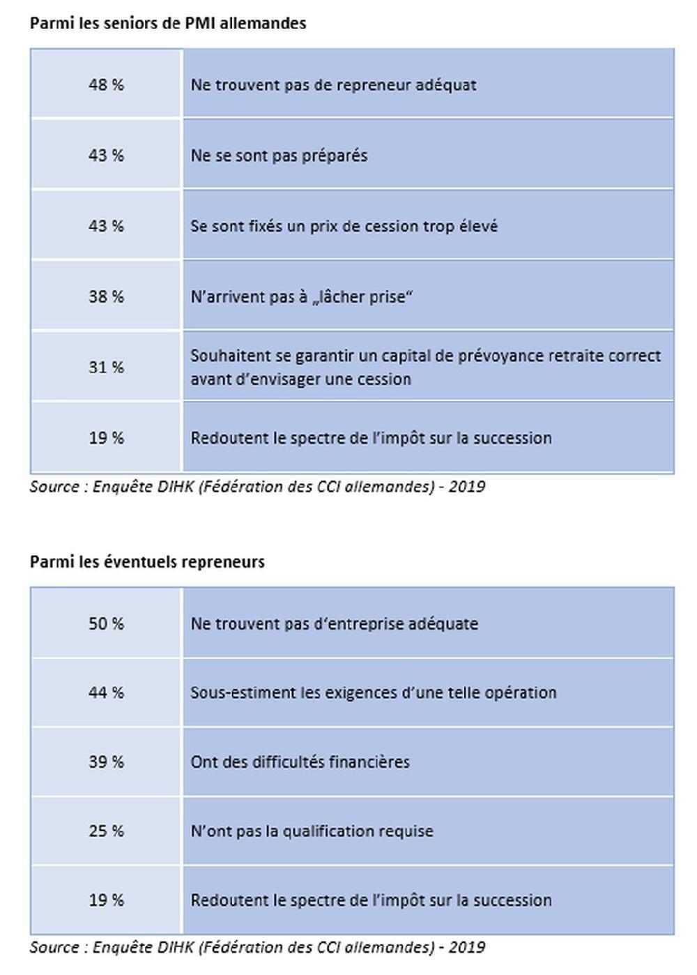 Allemagne - Les PME en quête de repreneurs