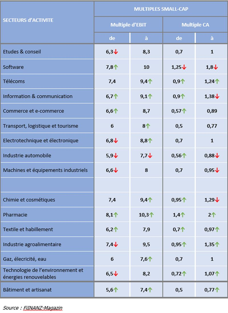 Valorisation des entreprises en Allemagne