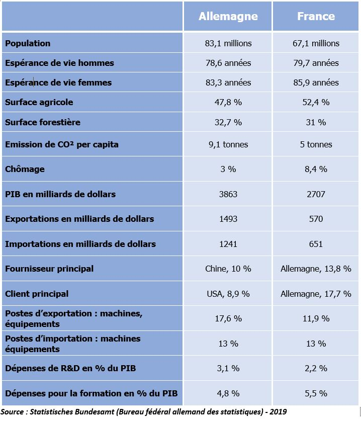 Allemagne-France - Statistiques comparées 2019