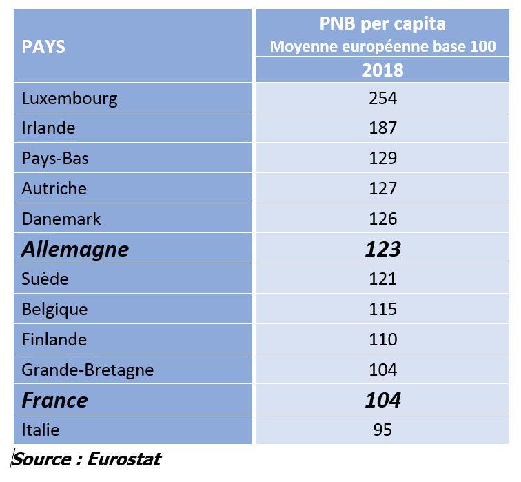 PNB per capita en Europe - 2018