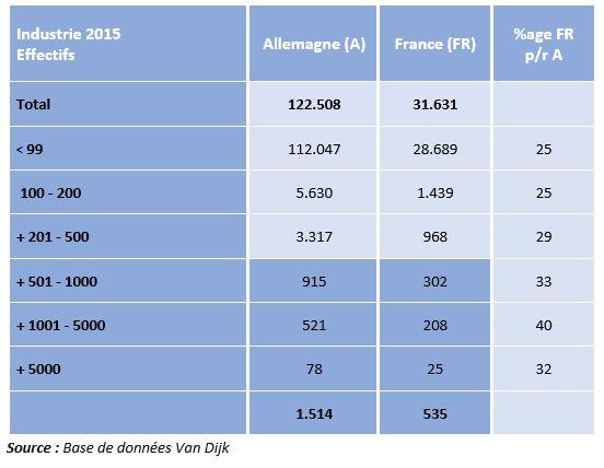 Taille des entreprisess allemandes - 2015