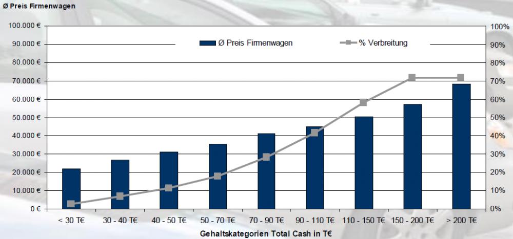 Véhicules de foncton en Allemagnei